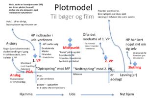 Den Ultimative Plotmodel Til Bøger Og Film