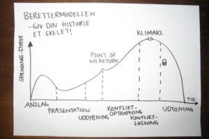 Berettermodellen – Overskuelig Gennemgang Og Hvordan Du Bruger Berettermodellen Som Forfatter